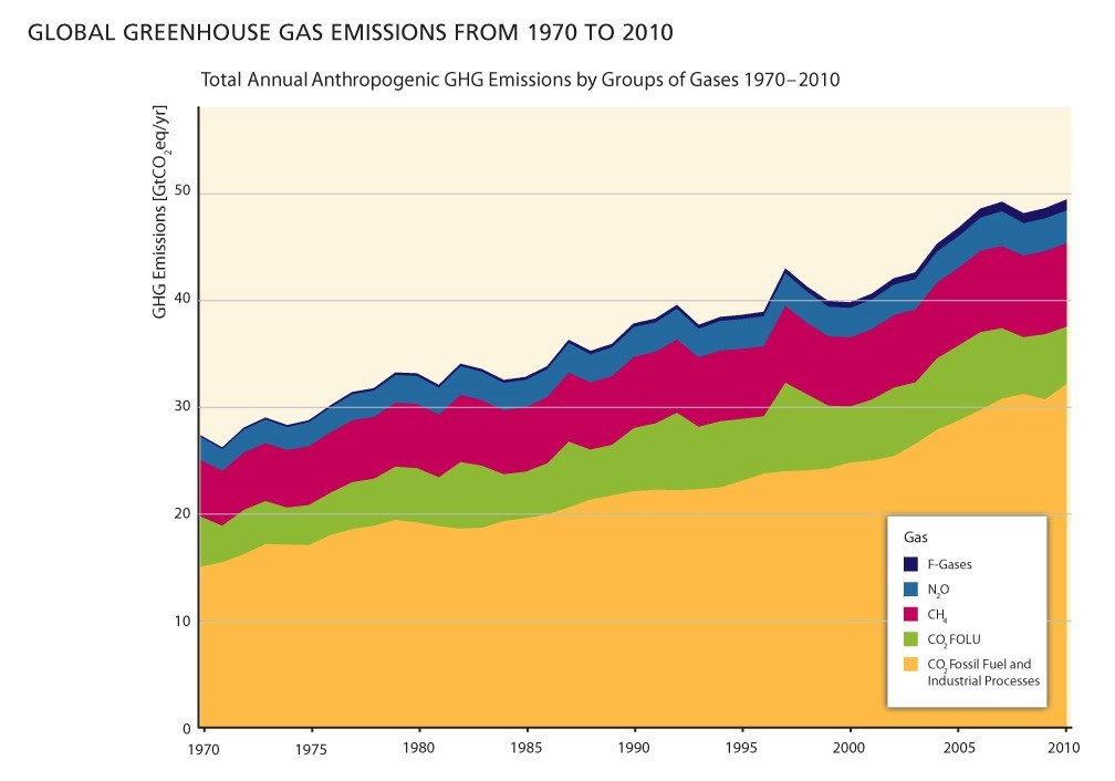 Greenhouse Gas Emissions 1970 to 2010