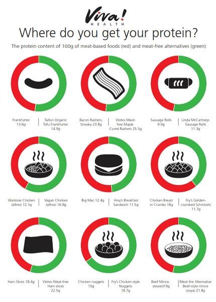 Protein comparison poster