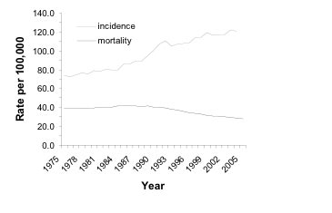 Incidence and mortality (death) rates of breast cancer