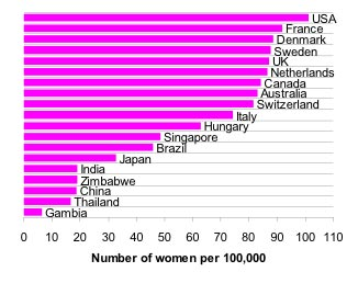 Breast cancer rates in selected countries in 2002