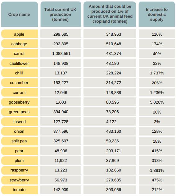 harvard university report table