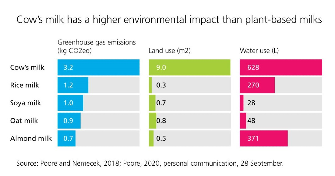 milk comparison graph climate crisis